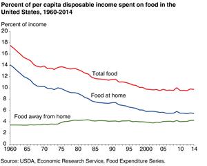food spending