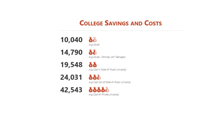 College savings and costs