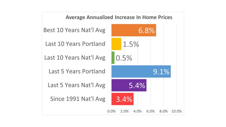 home-price-increases