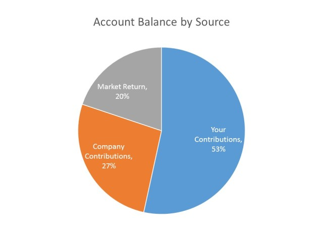 account-balance-by-source