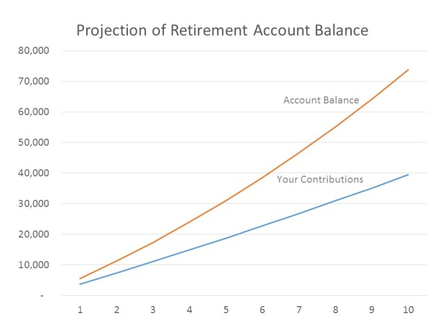 savings-projection