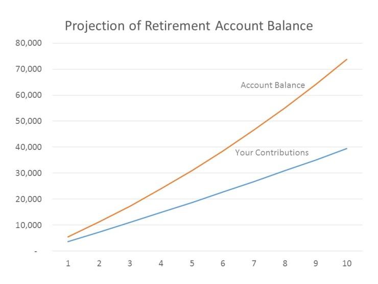 savings-projection