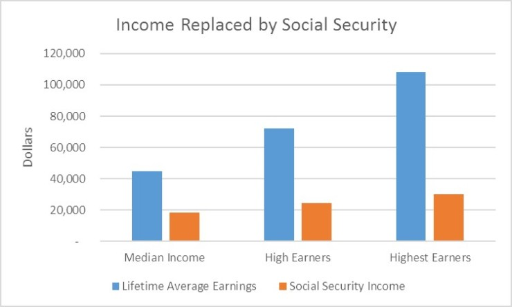 income-replaced-by-social-security