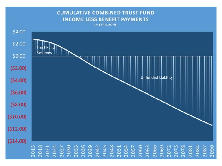 social-security-trust-fund