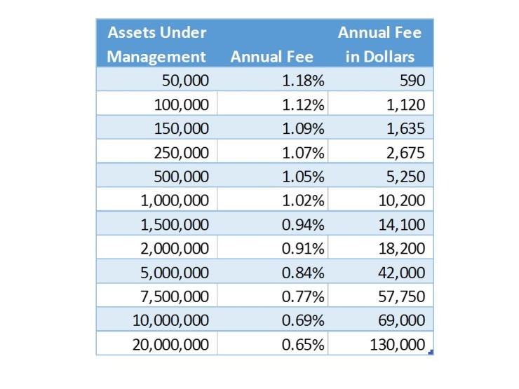 asset-management-fees