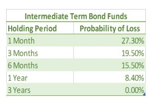 int-term-bond-funds