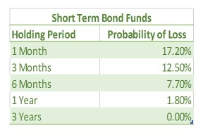 st-bond-funds