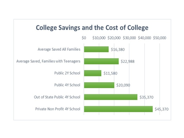 College savings and costs 2016