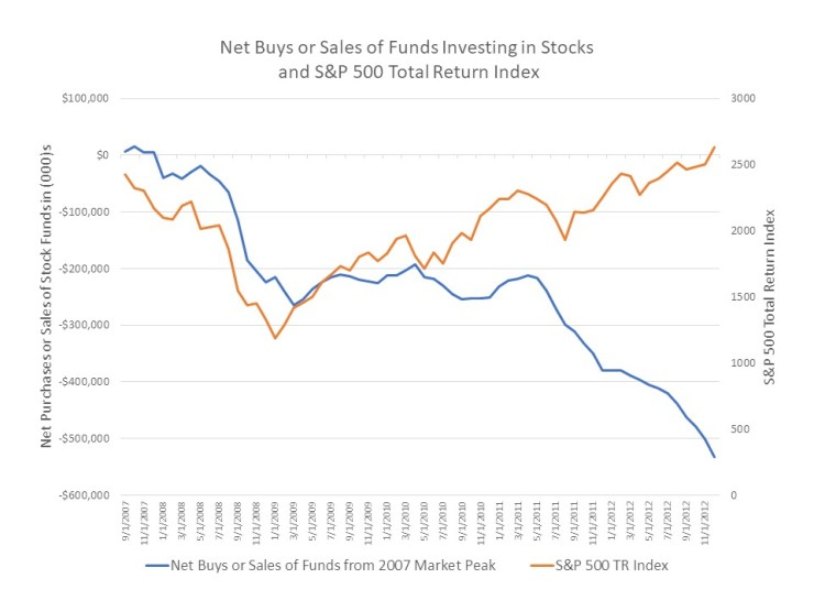 Funds flows and performance
